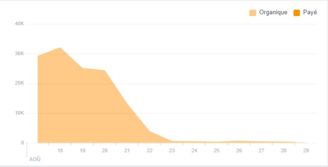 La chute du nombre de vues des messages de la page Lille insurgée.