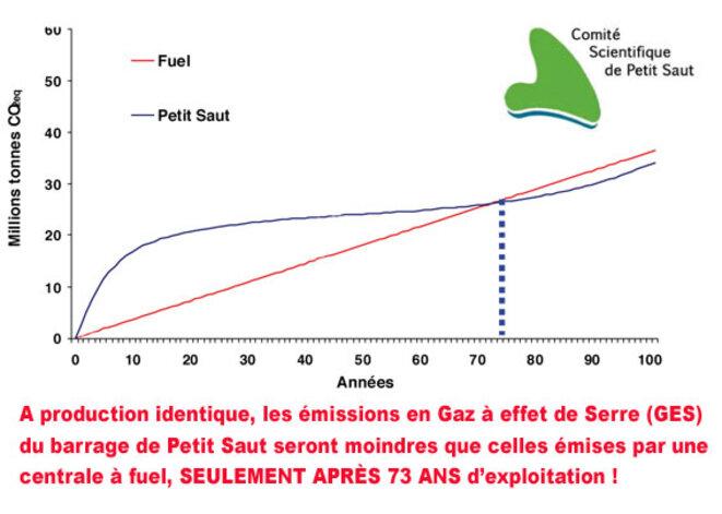 Grand barrage amazonien et gaz à effet de serre (methane, protoxyde d'azote).