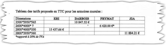 Les tarifs proposés par les quatre candidats pour la fabrication du dressing. © Extrait du rapport diligenté par Matignon sur les travaux