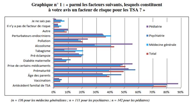 Graphique n°1 annexe 10 page 48 - Connaissance des facteurs de risque © Cour des Comptes