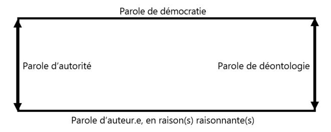 Le rectangle de la parrêsia