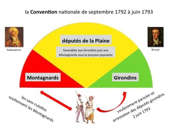 La Convention 1792/93