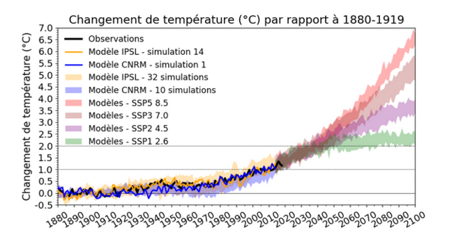 courbe de prévision climatique © les scientifiques