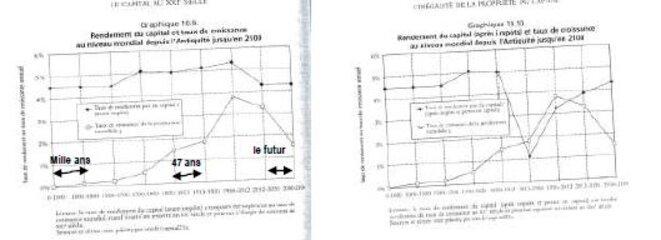 Extrait de PIketty, 2013, p. 562 et p. 565 (après impôts)
