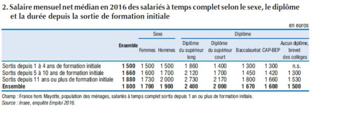 salaires-etudes-1
