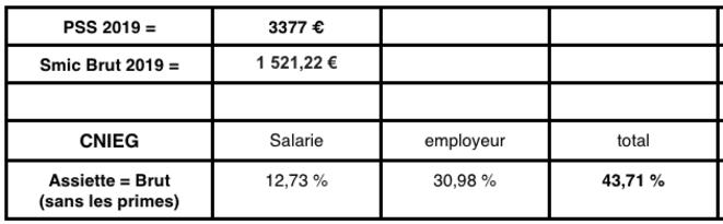 taux-cotisation-retraite-cnieg