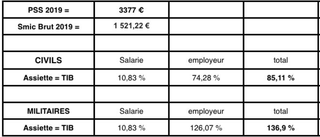 taux-cotisation-retraite-etat