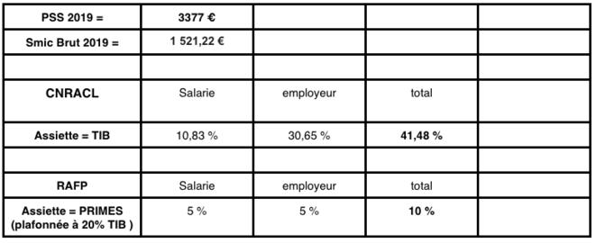 taux-cotisation-retraite-teritoire-hosp