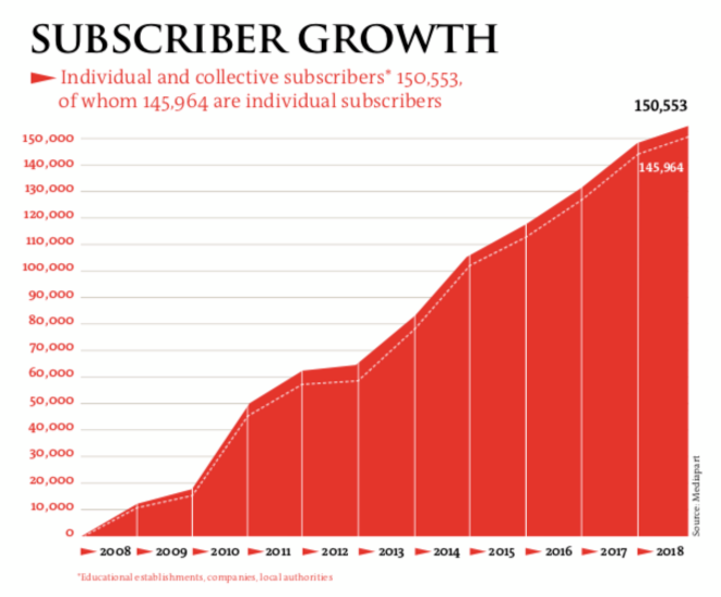 The yearly progress of Mediapart subscriber numbers between 2008 and 2018, with individual subscribers represented below the dotted line.