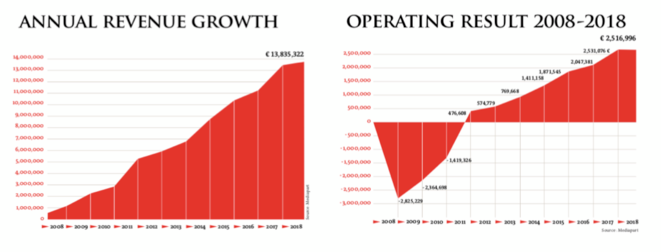 Progression of turnover (left) and operating income over the period 2008-2018.