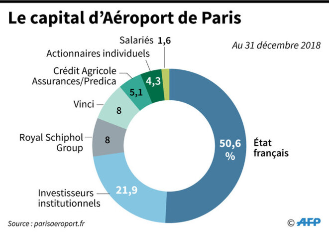capital-groupe-aeroport-paris-1-730-518