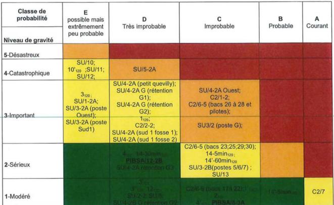 Grille de mesure de maîtrise du risque de l'usine Lubrizol à Rouen (2014). © Document Mediapart