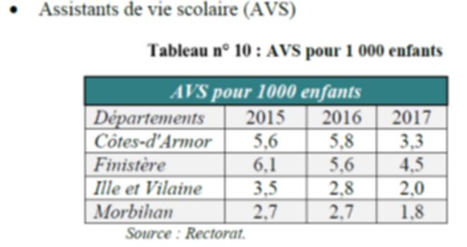Tableau 10 rapport CRC sur MDA 56