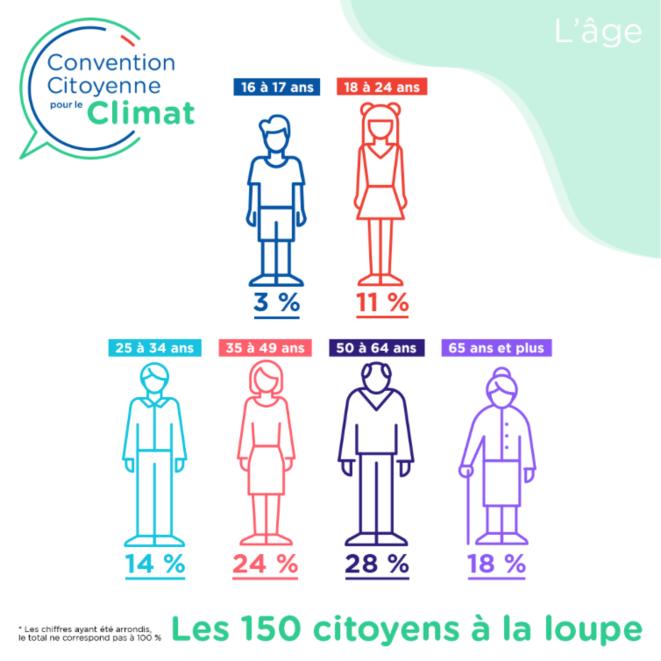 Les classes d'âge représentées par les 150 citoyens tirés au sort. © CCC
