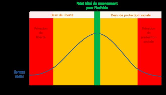 Le bénéfice du contrat social perçu par un individu : un subtil ratio liberté/protection © Alexandre Deloménie