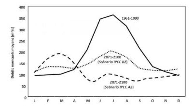 glacier-debit-fleuve-fig4-changements-debits-mensuels-rhone-lac-leman-400x220