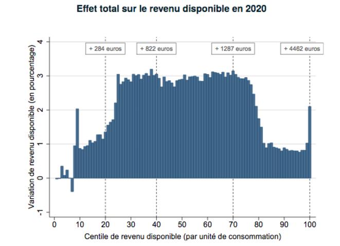 Impact des mesures budgétaires de 2018 à 2020. © IPP