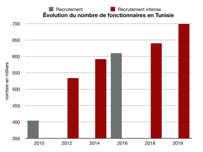 masse salariale Tunisie © Amine Manai