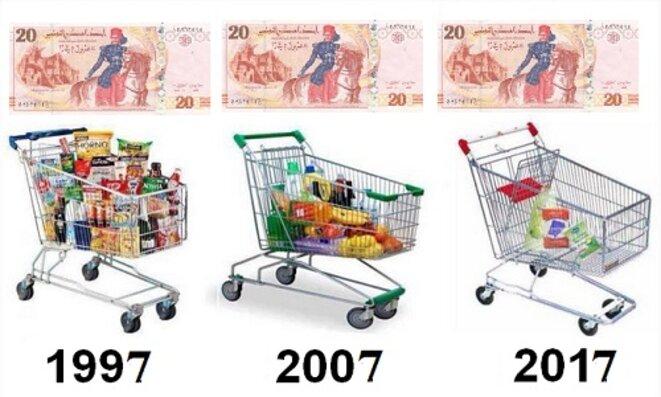 Pouvoir d'achat inflation Tunisie © internet