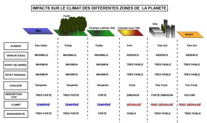 CLIMAT © laurent DENISE