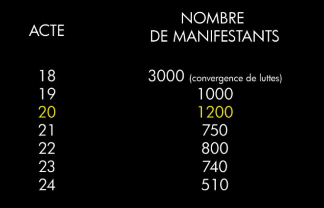 Évolution du nombre de manifestants à Besançon/ source Nombre jaune © CC Mélio Lannuzel