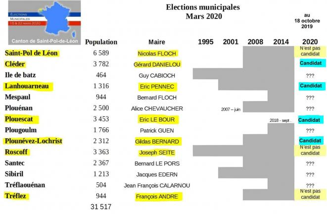 municipales2020-canton-st-pol-20190924
