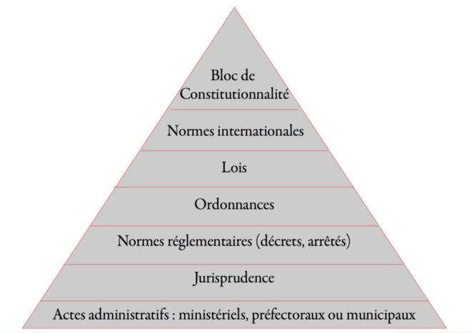Pyramide des normes selon la Constitution de 1958 © Massiliane/Wikimedia Commons, lic. CC-BY-SA 4.0 int.