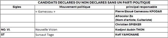 Candidats déclarés sans parti politique