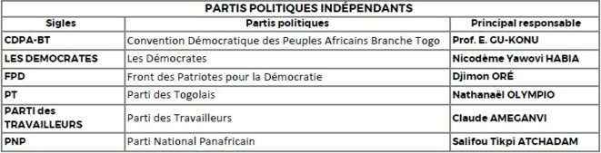 Partis Indépendants
