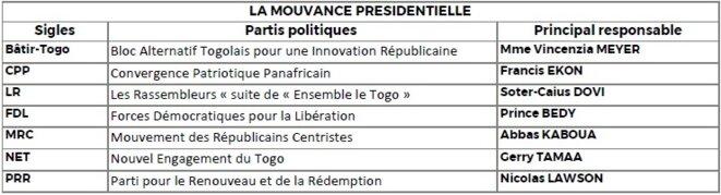 Mouvance présidentielle