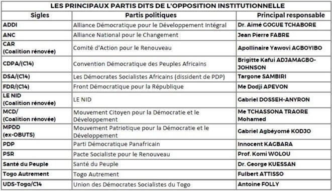Opposition institutionnelle