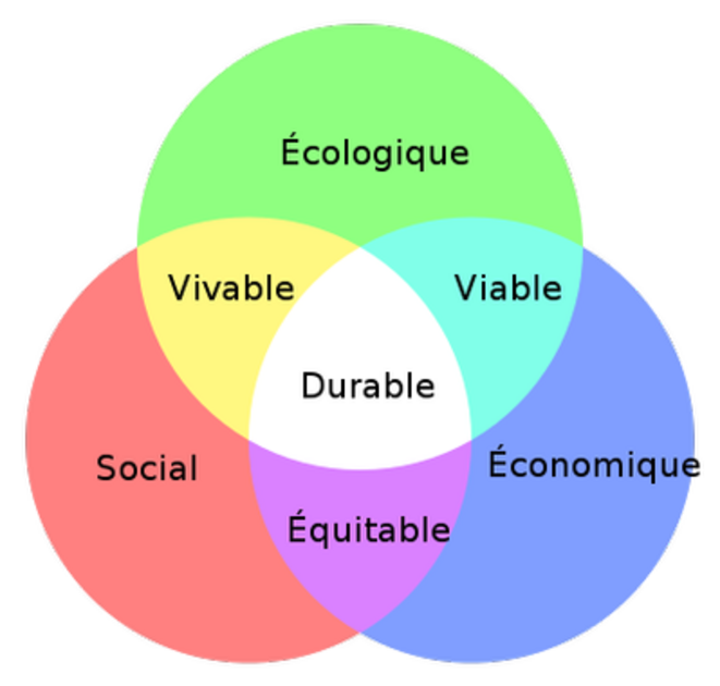 Durable © Ensemble Durable - Source Internet