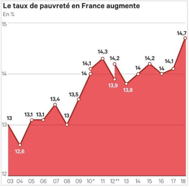 16 octobre 2019 Le taux de pauvreté en France augmente beaucoup sous Sarkozy et Macron | lesechos.fr © lesechos.fr