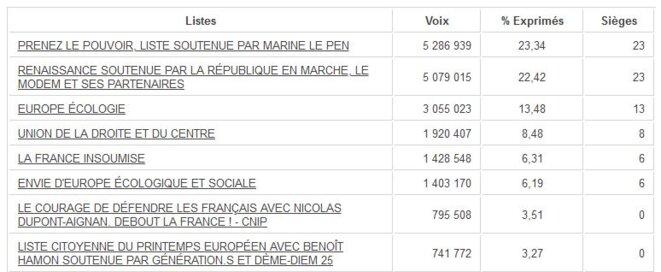 Résultats officiels des él. européennes 2019 (listes ayant fait 3%) © Site officiel du ministère de l'Intérieur (données publiques): copie d'écran.