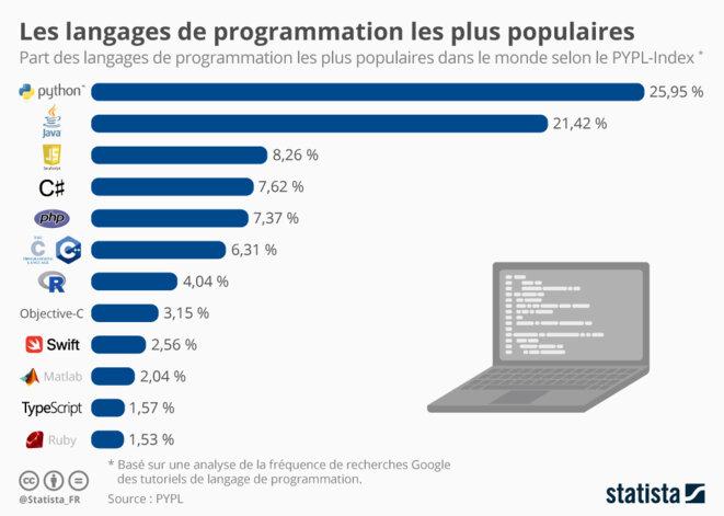 chartoftheday-16559-langages-programmation-informatique-les-plus-populaires-n