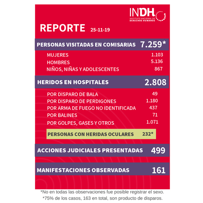 © INDH Chile