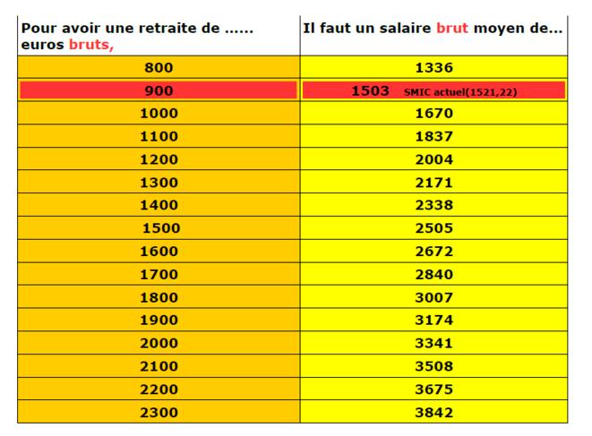 Retraite par points - Retraite brute mensuelle/salaire net mensuel © Pascale Fourier