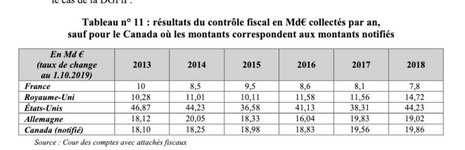 Différence des recettes du contrôle fiscal en France et dans plusieurs pays avancés.