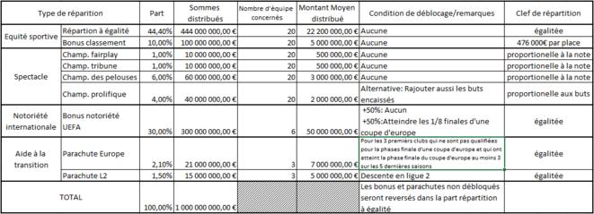 Proposition de répartition sur une hypothèse simplifiée de 1 Mds € sur les 1,153 des droits TV vendus sur la période 2020-2024