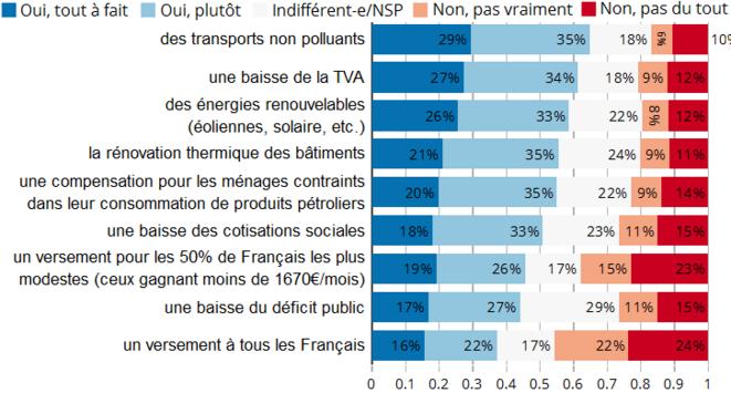 Je serais favorable à une taxe carbone si les recettes étaient utilisées pour financer ... © T. Douenne & A. Fabre