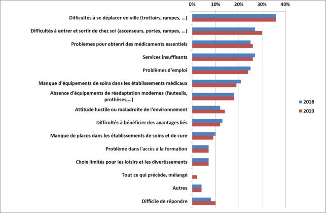 Selon vous, quels sont les principaux problèmes auxquels sont confrontées les personnes handicapées en Russie à l'heure actuelle (question fermée, jusqu'à trois réponses, en % des personnes interrogées) © Daniel Mathieu, données VTsIOM