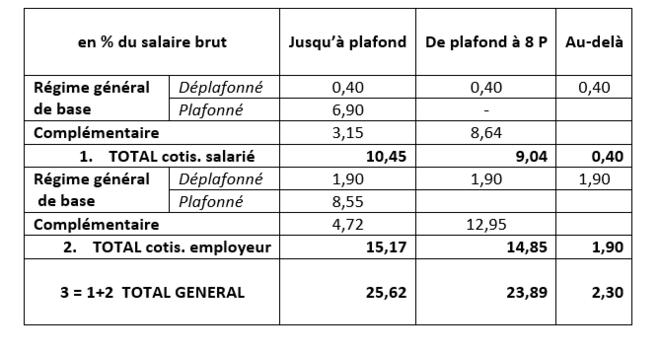 Cotisation sociale RG retraite, 2019
