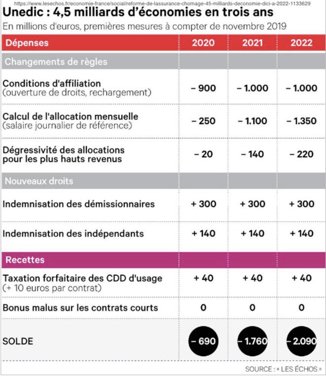 UNEDIC 4,540 milliards d'euros prévus sur les 3 prochaines années.png © https://www.lesechos.fr/economie-france/social/reforme-de-lassurance-chomage-45-milliards-deconomie-dici-a-2022-1133629