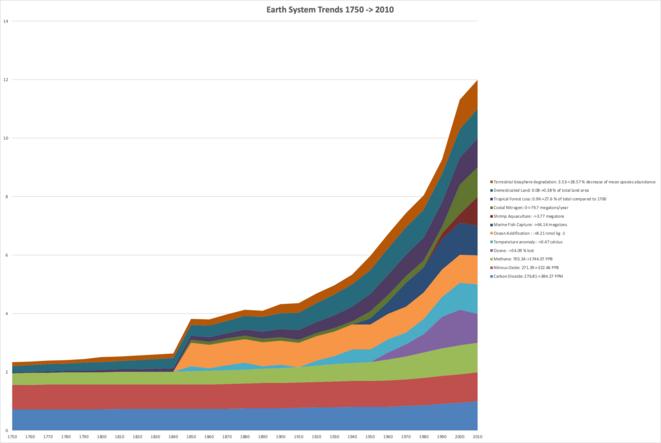 La grande accélaration : impacts sur le système-terre 1750-2010 © Wikipedia
