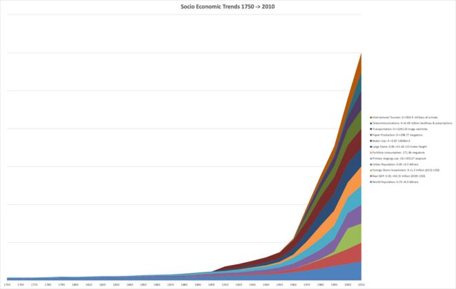 La grande accélération : Tendances socio-économiques 1750-2010 © Wikipedia
