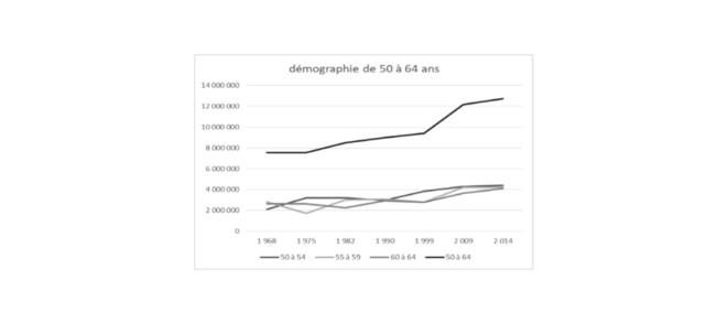 démographie de la tranche d'âges de 50 à 64 ans © Jean-Claude Moog