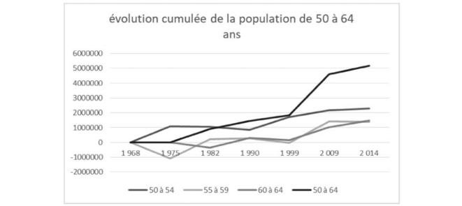 évolution de la population de 50 à 64 ans © Jean-Claude Moog