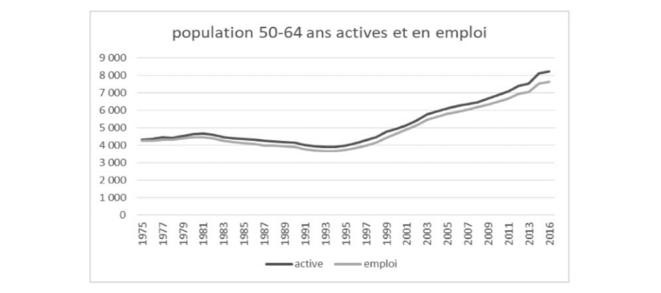 évolutions des populations 50 64 ans actives et en emploi © Jean-Claude Moog