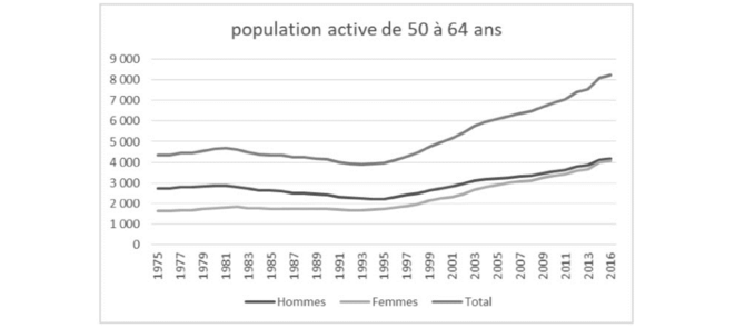 évolution de la population active de 50 à 64 ans © Jean-Claude Moog