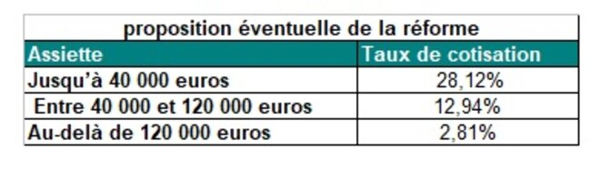 taux-retraite-reforme